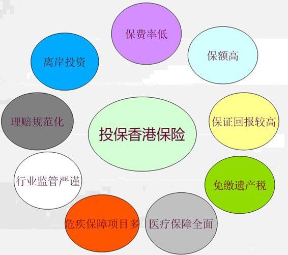 三种重大疾病保险的香港保险对比分析